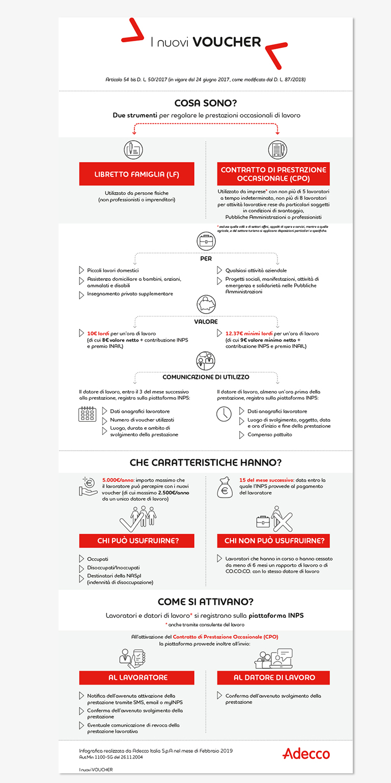 infografica-voucher-adecco